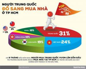 Tỷ lệ Người Trung Quốc mua nhà tại TP. Hồ Chí Minh tăng đột biến
